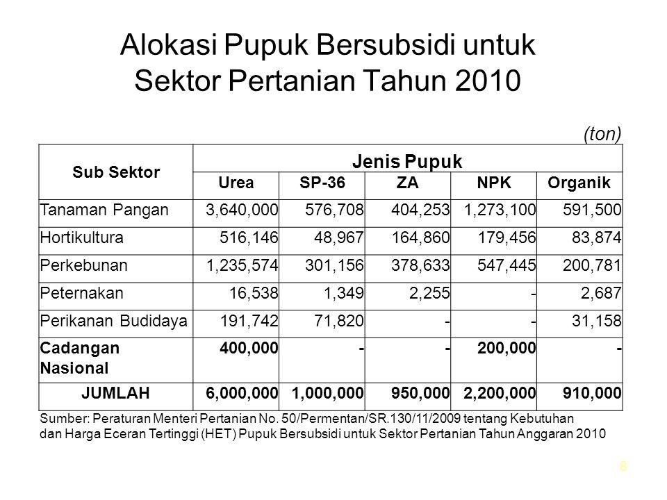 Alokasi Pupuk Bersubsidi untuk Sektor Pertanian Tahun 2010 8 (ton) Sub Sektor Jenis Pupuk UreaSP-36ZANPKOrganik Tanaman Pangan3,640,000576,708404,2531