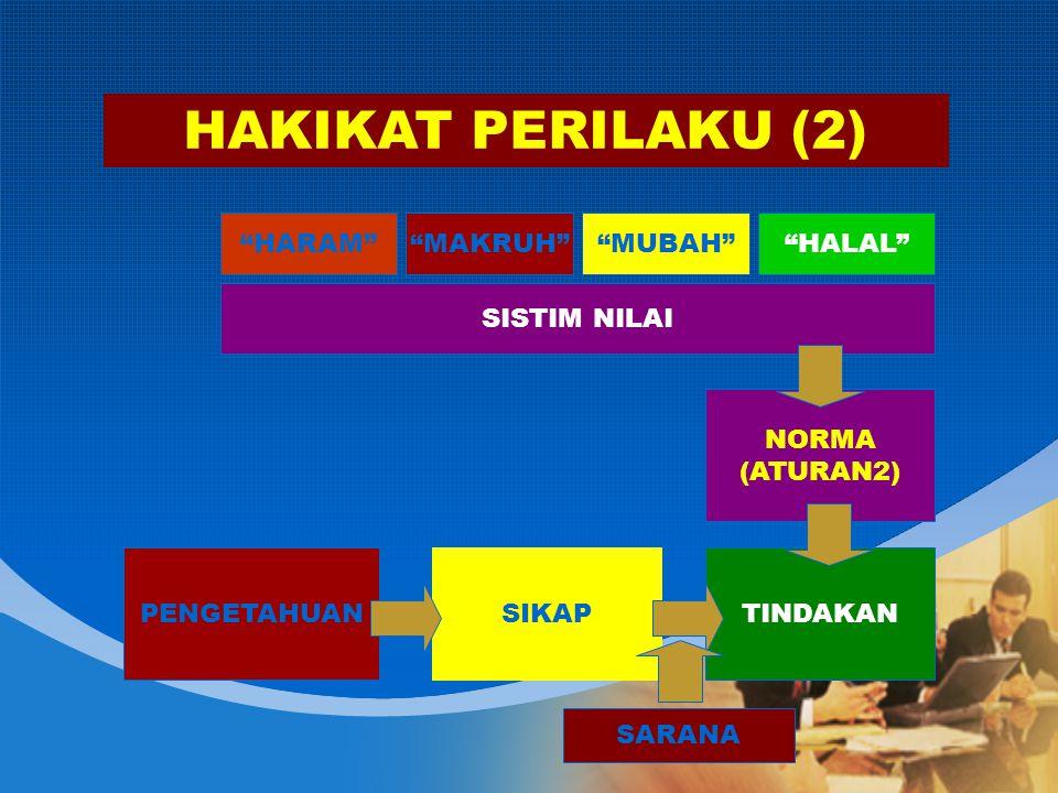 TINDAKAN NORMA (ATURAN2) SIKAPPENGETAHUAN SISTIM NILAI HARAM MAKRUH MUBAH HALAL SARANA HAKIKAT PERILAKU (2)