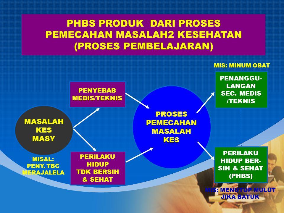 PHBS PRODUK DARI PROSES PEMECAHAN MASALAH2 KESEHATAN (PROSES PEMBELAJARAN) MASALAH KES MASY PENYEBAB MEDIS/TEKNIS PERILAKU HIDUP TDK BERSIH & SEHAT PROSES PEMECAHAN MASALAH KES PENANGGU- LANGAN SEC.