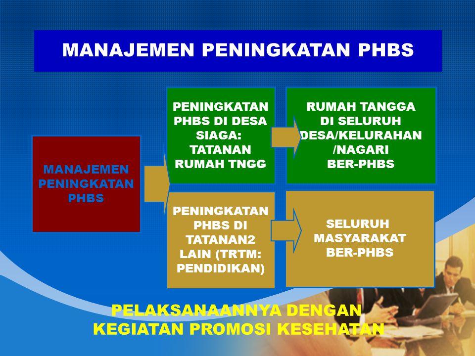RUMAH TANGGA DI SELURUH DESA/KELURAHAN /NAGARI BER-PHBS SELURUH MASYARAKAT BER-PHBS PENINGKATAN PHBS DI DESA SIAGA: TATANAN RUMAH TNGG PENINGKATAN PHBS DI TATANAN2 LAIN (TRTM: PENDIDIKAN) MANAJEMEN PENINGKATAN PHBS MANAJEMEN PENINGKATAN PHBS PELAKSANAANNYA DENGAN KEGIATAN PROMOSI KESEHATAN