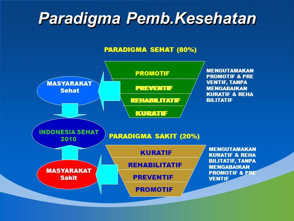 Paradigma Pemb.Kesehatan MASYARAKAT Sehat INDONESIA SEHAT 2010 MASYARAKAT Sakit PROMOTIF PREVENTIF REHABILITATIF KURATIF PARADIGMA SEHAT (80%) PARADIGMA SAKIT (20%) KURATIF REHABILITATIF PREVENTIF PROMOTIF MENGUTAMAKAN PROMOTIF & PRE VENTIF, TANPA MENGABAIKAN KURATIF & REHA BILITATIF MENGUTAMAKAN KURATIF & REHA BILITATIF, TANPA MENGABAIKAN PROMOTIF & PRE VENTIF PREVENTIF REHABILITATIF KURATIF