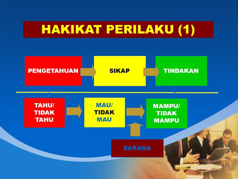 TINDAKANSIKAPPENGETAHUAN HAKIKAT PERILAKU (1) SARANA TAHU/ TIDAK TAHU MAU/ TIDAK MAU MAMPU/ TIDAK MAMPU