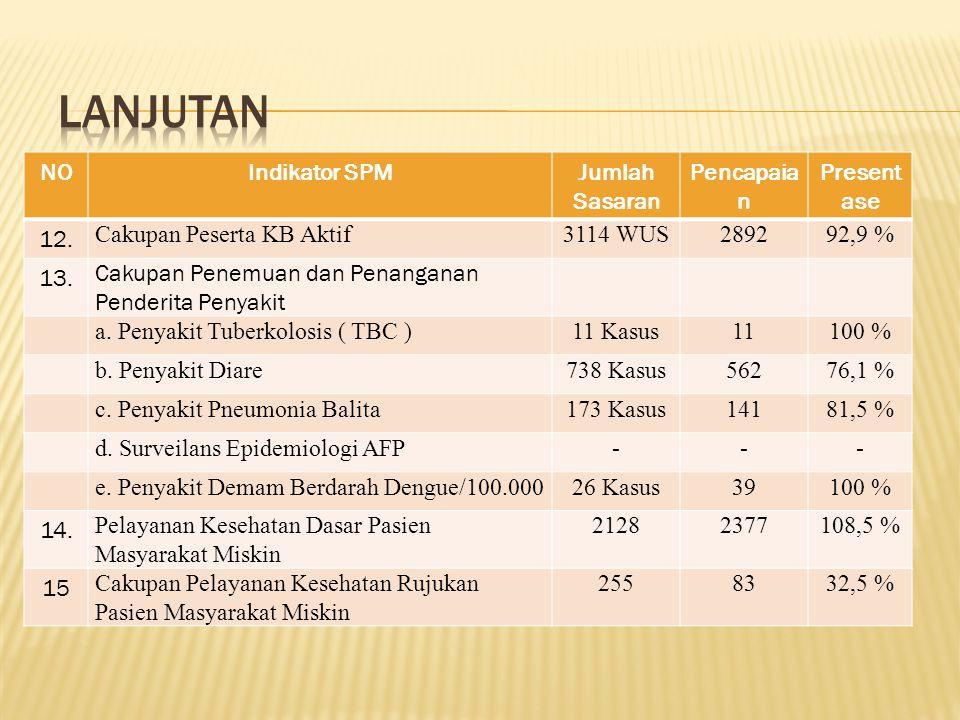 NOIndikator SPMJumlah Sasaran Pencapaia n Present ase 5. Cakupan Neonatus dengan Komplikasi Ditangani 32 Bayi2681,2 % 6. Cakupan Kunjungan Bayi212 Bay