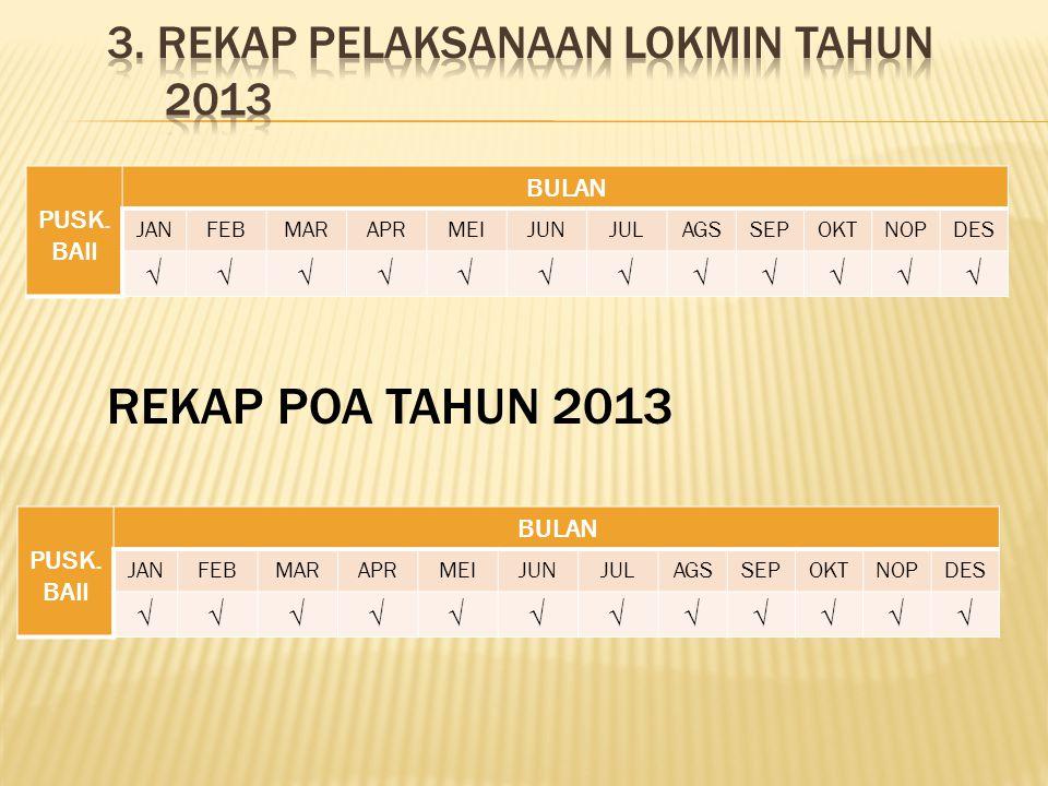 NoKegiatanAlokasi Realisasi Rp% 16Imunisasi9,180,000 100 17Pengendalian Penyakit Menular600,000 100 18Promosi Kesehatan720,000 100 19Kesehatan Sekolah