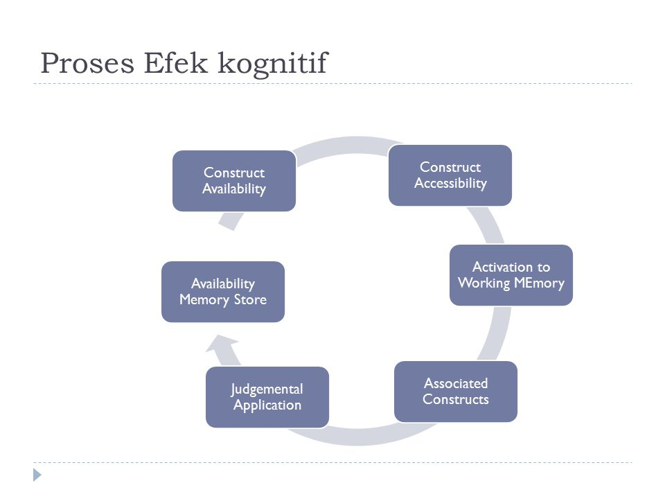 Proses Efek kognitif Construct Accessibility Activation to Working MEmory Associated Constructs Judgemental Application Availability Memory Store Construct Availability