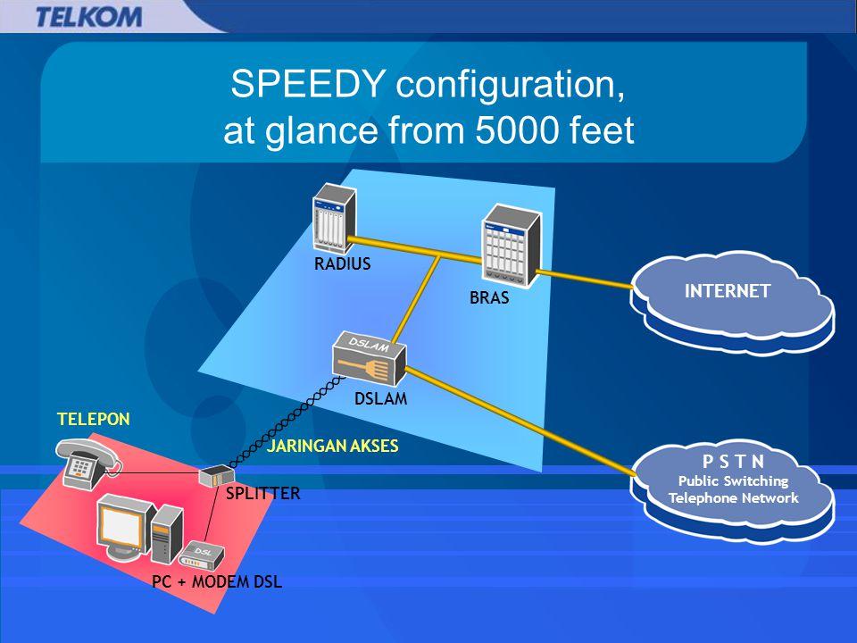 DSLAM RADIUS BRAS INTERNET P S T N Public Switching Telephone Network SPLITTER PC + MODEM DSL TELEPON JARINGAN AKSES SPEEDY configuration, at glance from 5000 feet