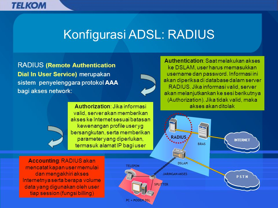 Konfigurasi ADSL: RADIUS RADIUS (Remote Authentication Dial In User Service) merupakan sistem penyelenggara protokol AAA bagi akses network: Authentication: Saat melakukan akses ke DSLAM, user harus memasukkan username dan password.