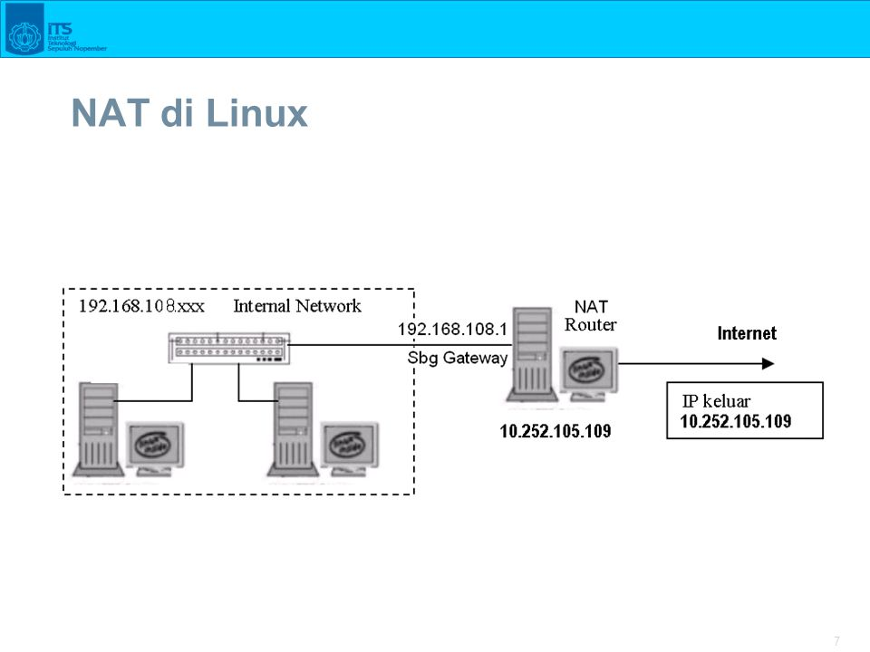 8  Lakukan konfigurasi jaringan internal dengan Router seperti pada gambar.
