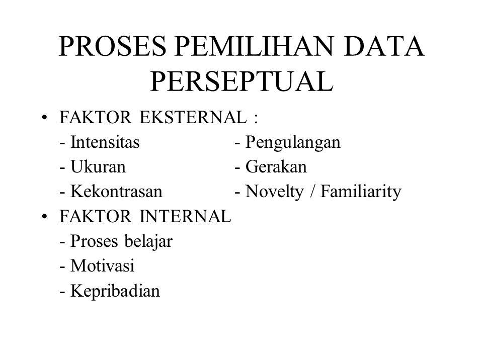 PROSES PEMILIHAN DATA PERSEPTUAL FAKTOR EKSTERNAL : - Intensitas- Pengulangan - Ukuran- Gerakan - Kekontrasan- Novelty / Familiarity FAKTOR INTERNAL -