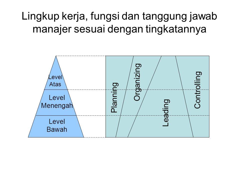 Lingkup kerja, fungsi dan tanggung jawab manajer sesuai dengan tingkatannya Planning Organizing Leading Controlling Level Atas Level Menengah Level Ba