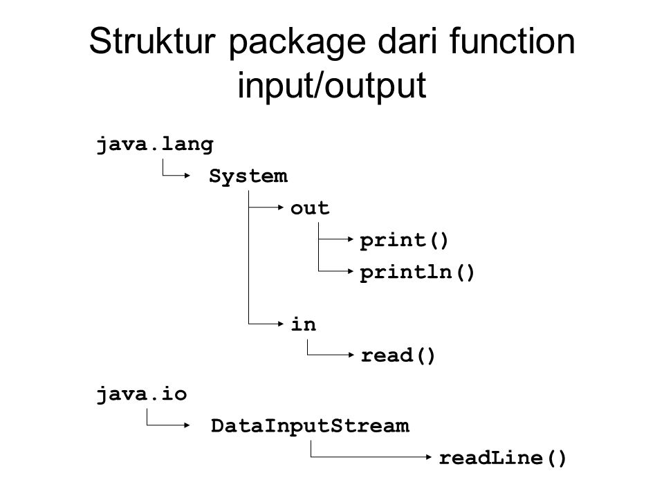 java.lang System out in print() println() read() java.io DataInputStream readLine() Struktur package dari function input/output