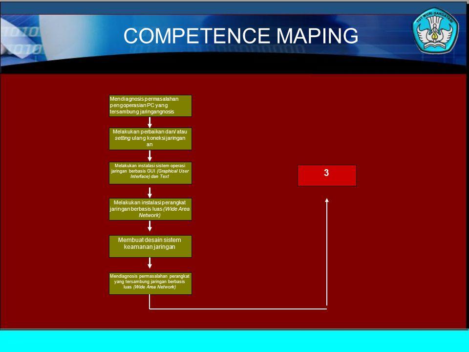 Mendiagnosis permasalahan pengoperasian PC yang tersambung jaringangnosis Melakukan perbaikan dan/ atau setting ulang koneksi jaringan an Melakukan in