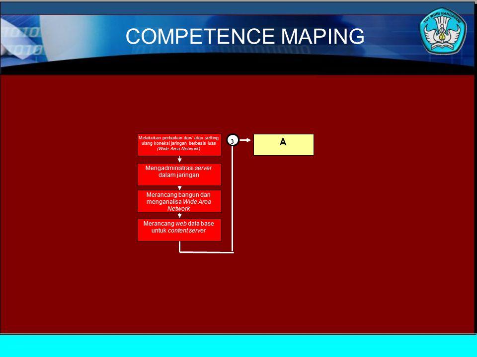 Melakukan perbaikan dan/ atau setting ulang koneksi jaringan berbasis luas (Wide Area Network) Mengadministrasi server dalam jaringan Merancang bangun dan menganalisa Wide Area Network Merancang web data base untuk content server A 3 COMPETENCE MAPING