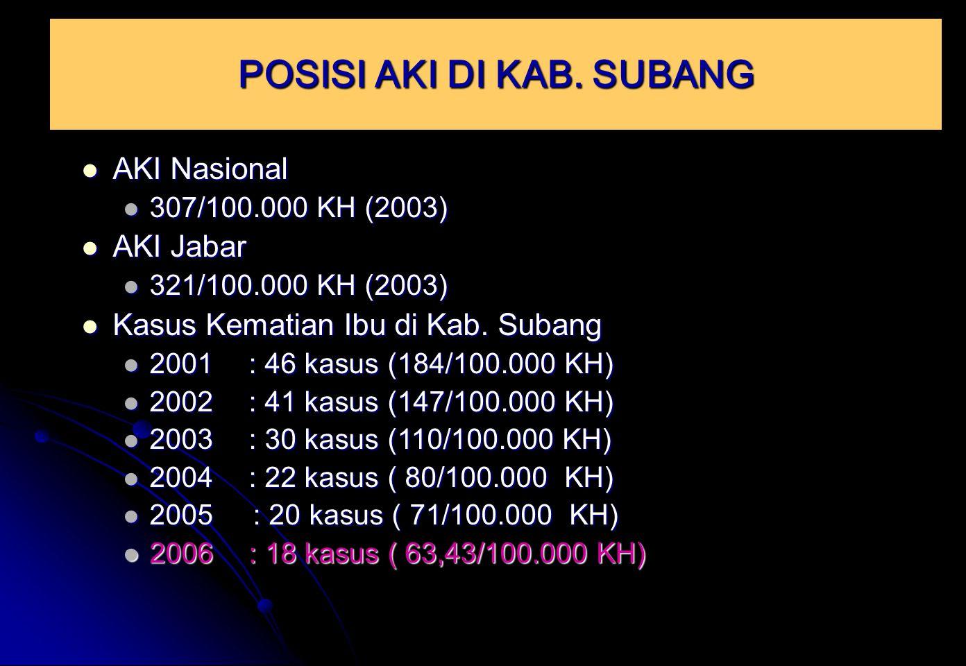 AKI Nasional AKI Nasional 307/100.000 KH (2003) 307/100.000 KH (2003) AKI Jabar AKI Jabar 321/100.000 KH (2003) 321/100.000 KH (2003) Kasus Kematian I