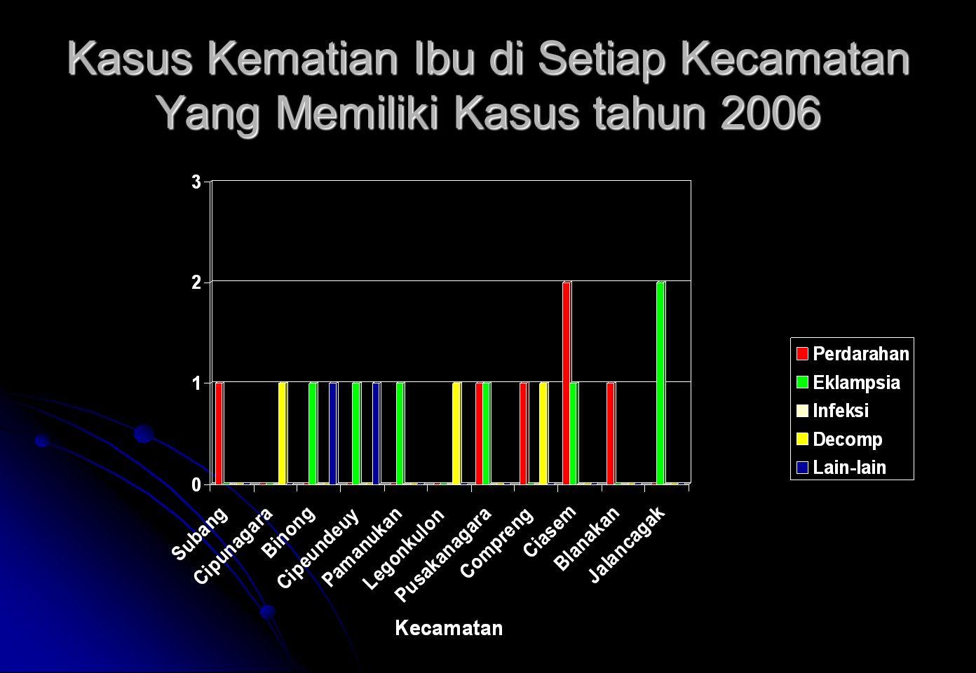 Kasus Kematian Ibu di Setiap Kecamatan Yang Memiliki Kasus tahun 2006