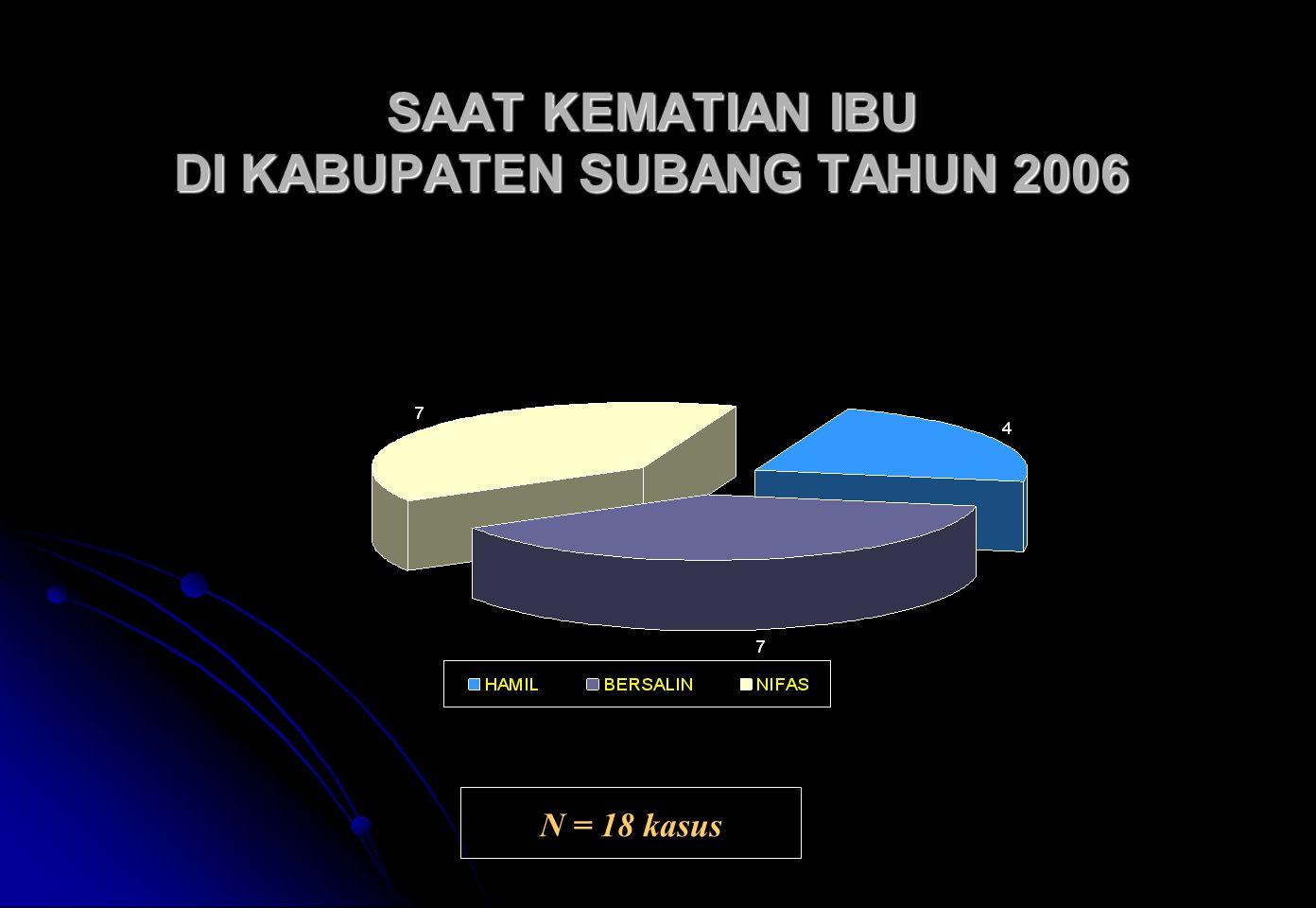 SAAT KEMATIAN IBU DI KABUPATEN SUBANG TAHUN 2006 SAAT KEMATIAN IBU DI KABUPATEN SUBANG TAHUN 2006 N = 18 kasus
