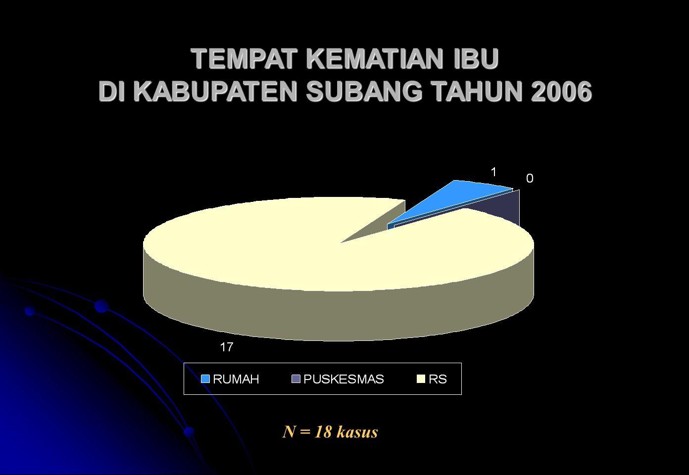 TEMPAT KEMATIAN IBU DI KABUPATEN SUBANG TAHUN 2006 N = 18 kasus