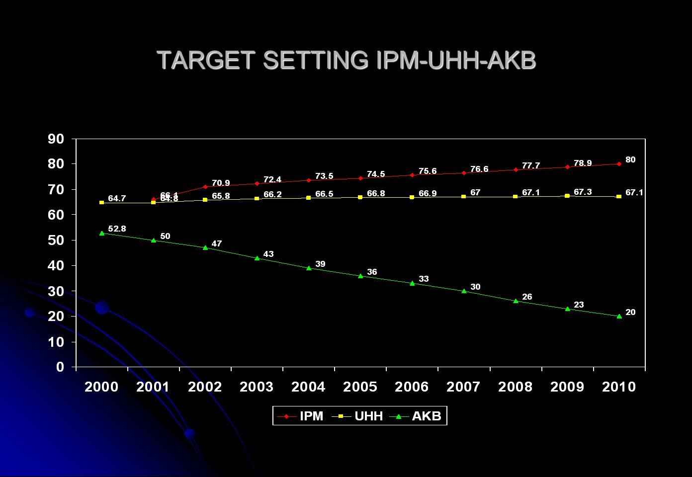 TARGET SETTING IPM-UHH-AKB
