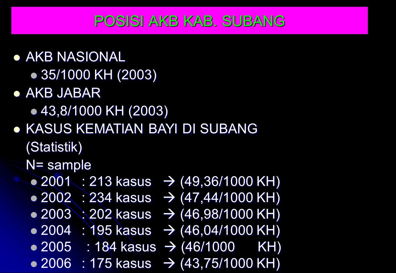 AKB NASIONAL AKB NASIONAL 35/1000 KH (2003) 35/1000 KH (2003) AKB JABAR AKB JABAR 43,8/1000 KH (2003) 43,8/1000 KH (2003) KASUS KEMATIAN BAYI DI SUBAN