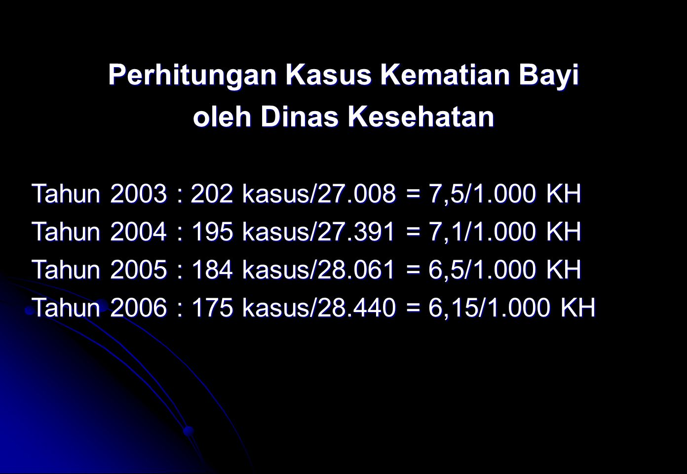 Perhitungan Kasus Kematian Bayi oleh Dinas Kesehatan Tahun 2003 : 202 kasus/27.008 = 7,5/1.000 KH Tahun 2004 : 195 kasus/27.391 = 7,1/1.000 KH Tahun 2