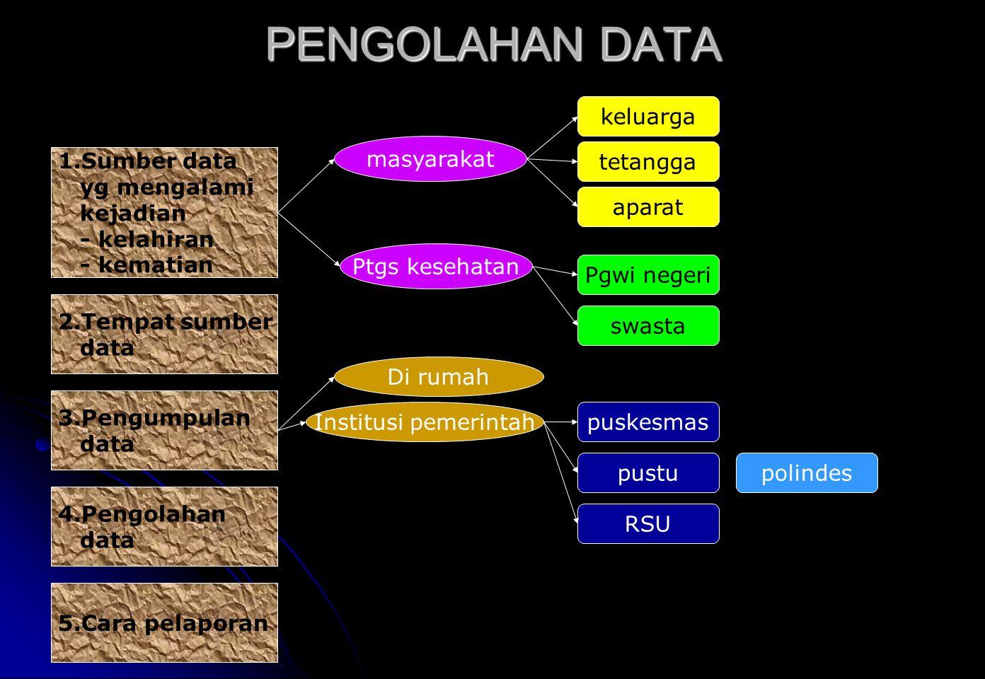 PENGOLAHAN DATA 1.Sumber data yg mengalami kejadian - kelahiran - kematian 2.Tempat sumber data 3.Pengumpulan data 4.Pengolahan data 5.Cara pelaporan