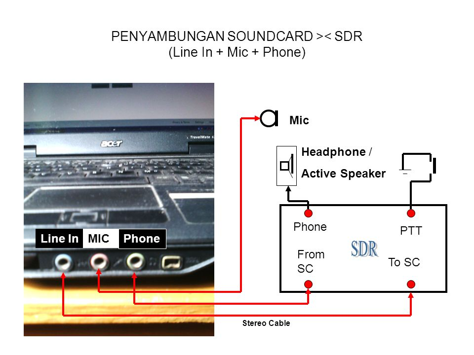 PENYAMBUNGAN SOUNDCARD >< SDR (Line In + Mic + Phone) Line InMIC Phone From SC To SC Phone PTT Headphone / Active Speaker Mic Stereo Cable