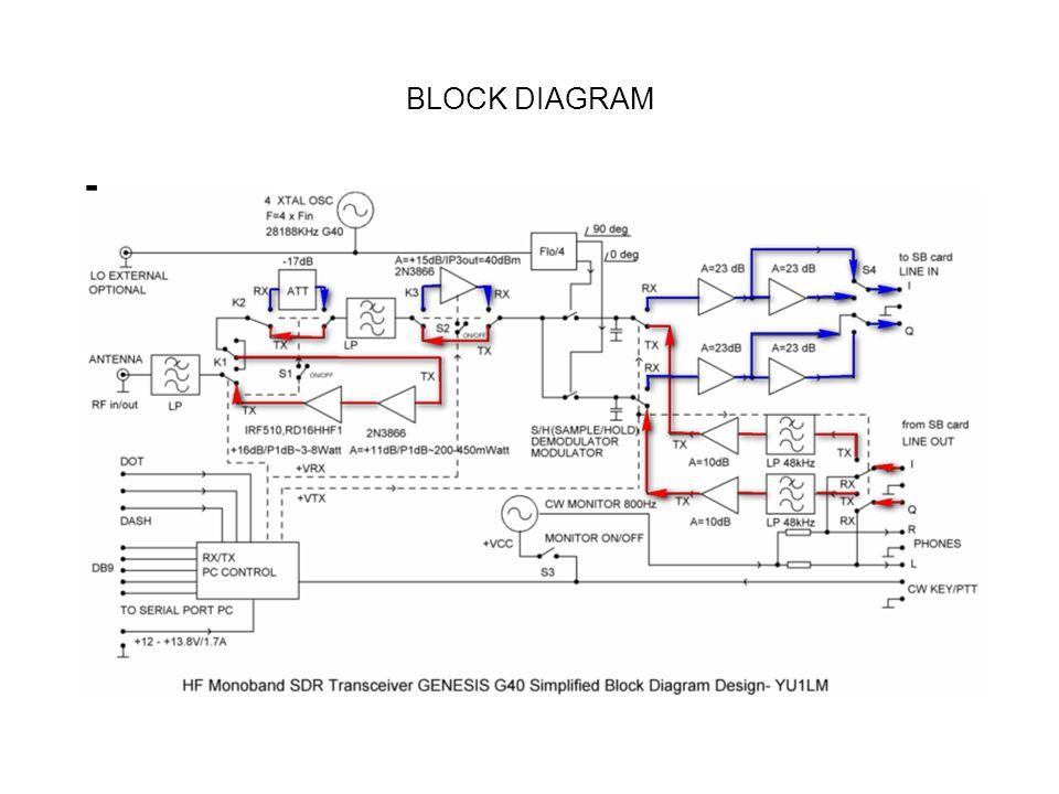 S/H,Sample & Hold ( QSD, QSE.) Menggunakan IC 74AC74 sebagai Pembagi : 0, 90, 180, dan 270 derajat Phasa.