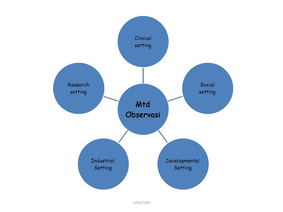 Mtd Observasi Clinical setting Social setting Developmental Setting Industrial Setting Research setting
