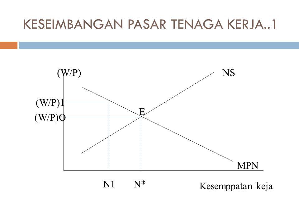 KESEIMBANGAN PASAR TENAGA KERJA..1 Kesemppatan keja NS MPN N1N* (W/P) E (W/P)1 (W/P)O