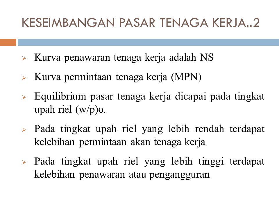  Kurva penawaran tenaga kerja adalah NS  Kurva permintaan tenaga kerja (MPN)  Equilibrium pasar tenaga kerja dicapai pada tingkat upah riel (w/p)o.
