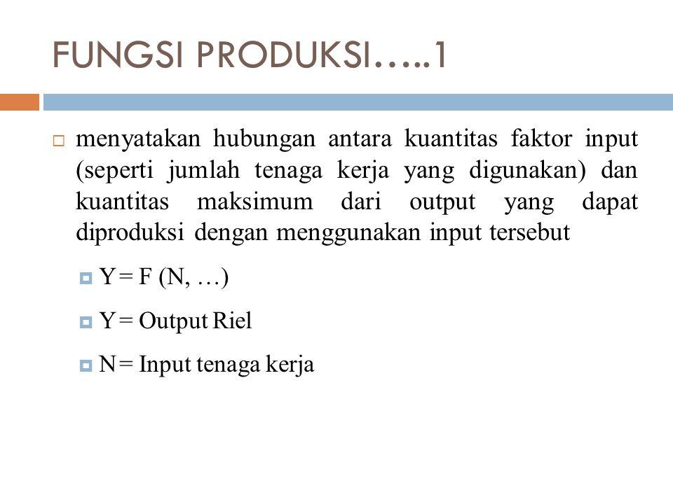 FUNGSI PRODUKSI…..1  menyatakan hubungan antara kuantitas faktor input (seperti jumlah tenaga kerja yang digunakan) dan kuantitas maksimum dari output yang dapat diproduksi dengan menggunakan input tersebut  Y= F (N, …)  Y= Output Riel  N= Input tenaga kerja