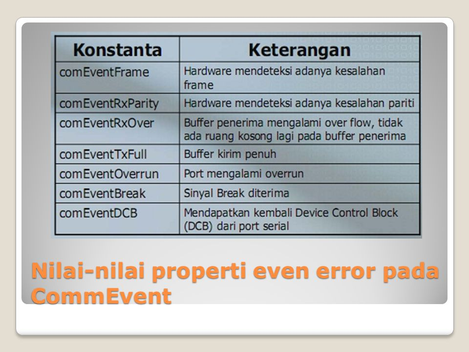 Nilai-nilai properti even error pada CommEvent