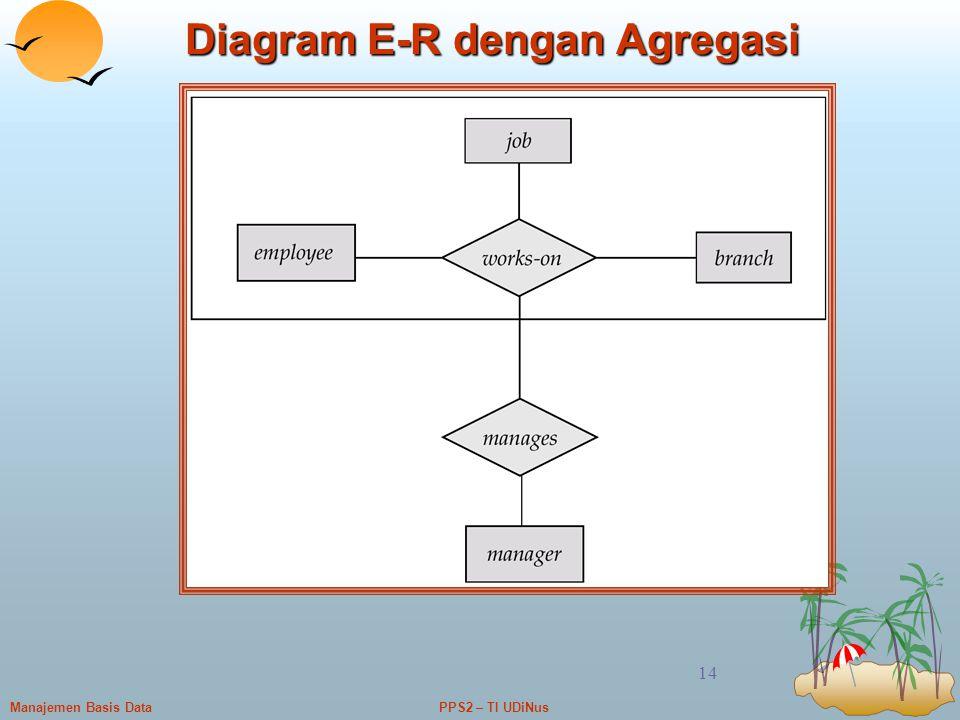 PPS2 – TI UDiNusManajemen Basis Data 14 Diagram E-R dengan Agregasi
