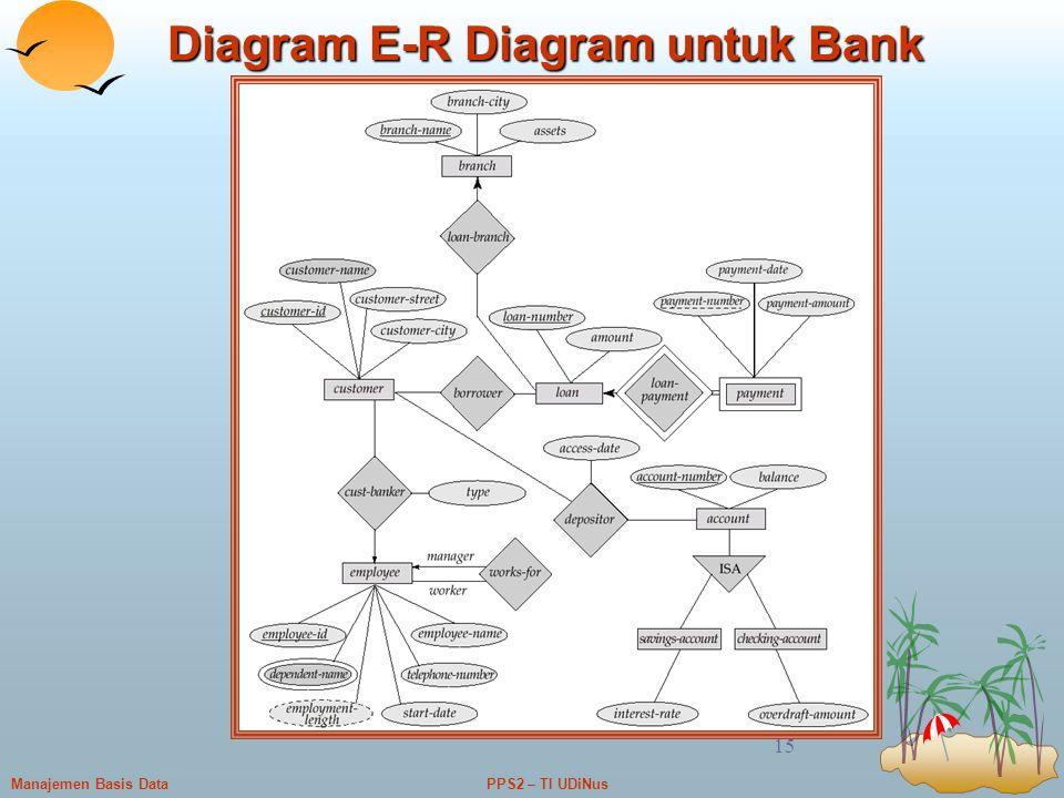 PPS2 – TI UDiNusManajemen Basis Data 15 Diagram E-R Diagram untuk Bank