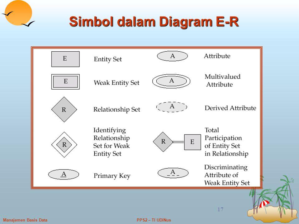 PPS2 – TI UDiNusManajemen Basis Data 17 Simbol dalam Diagram E-R