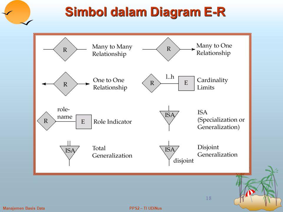 PPS2 – TI UDiNusManajemen Basis Data 18 Simbol dalam Diagram E-R