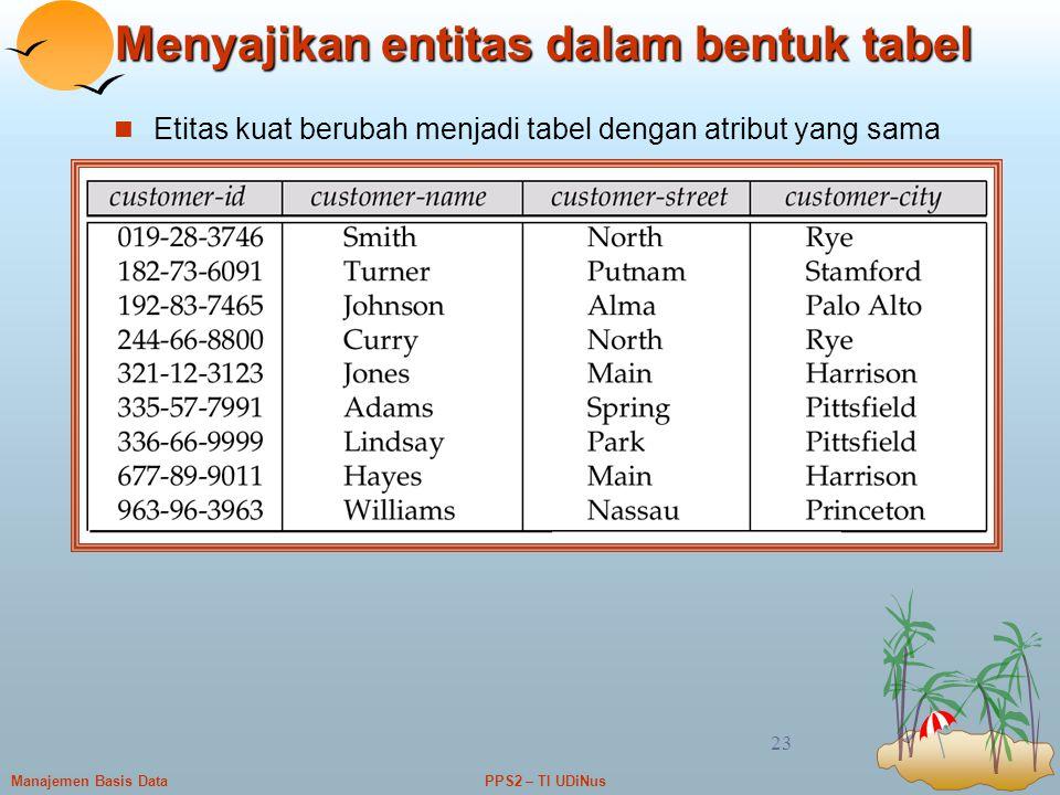 PPS2 – TI UDiNusManajemen Basis Data 23 Menyajikan entitas dalam bentuk tabel Etitas kuat berubah menjadi tabel dengan atribut yang sama