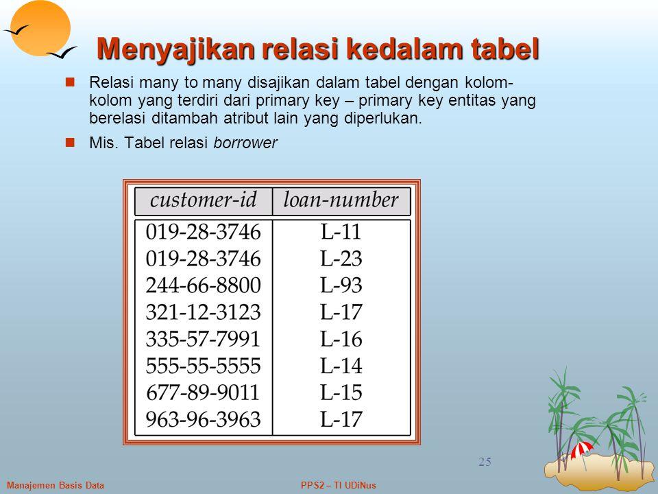 PPS2 – TI UDiNusManajemen Basis Data 25 Menyajikan relasi kedalam tabel Relasi many to many disajikan dalam tabel dengan kolom- kolom yang terdiri dar