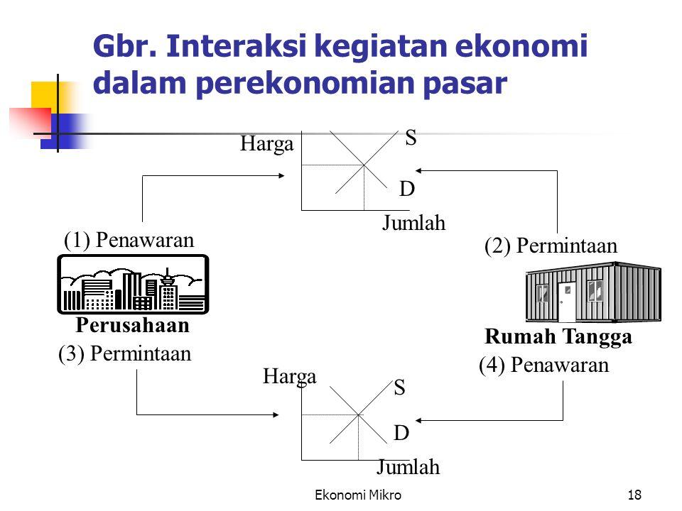 Ekonomi Mikro18 Gbr. Interaksi kegiatan ekonomi dalam perekonomian pasar (1) Penawaran Perusahaan (3) Permintaan Rumah Tangga (2) Permintaan (4) Penaw