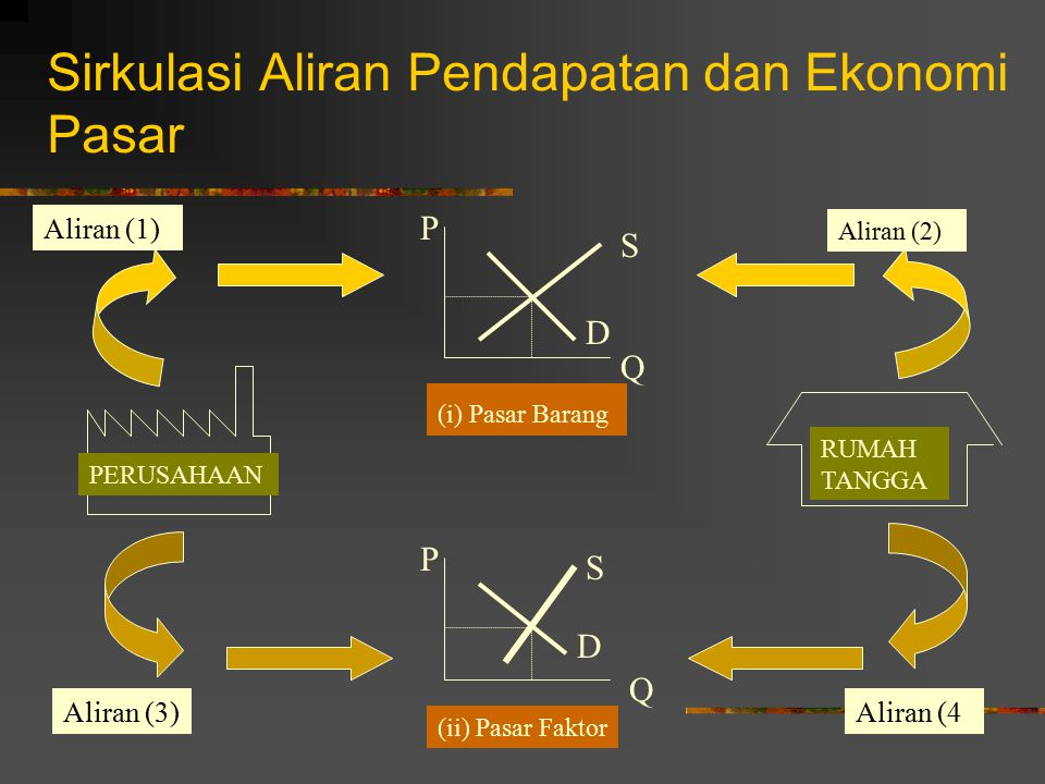 Sirkulasi Aliran Pendapatan dan Ekonomi Pasar P Q S D P Q S D (i) Pasar Barang (ii) Pasar Faktor PERUSAHAAN RUMAH TANGGA Aliran (1) Aliran (2) Aliran