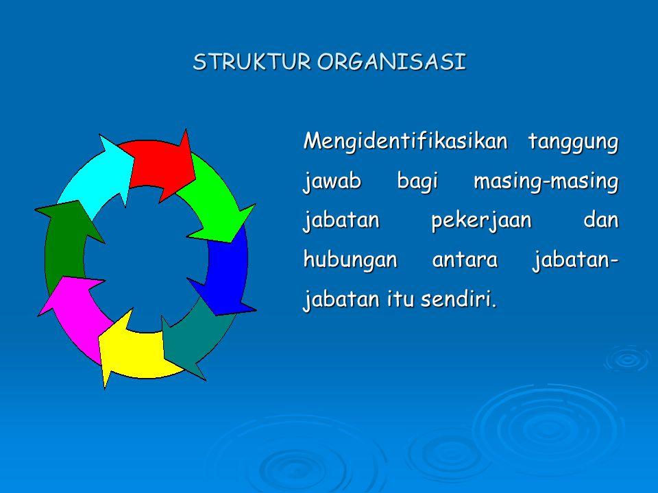 Fungsi Struktur Organisasi 1. Menghasilkan Output 2.Mengatur Pengaruh Individu 3. Menata