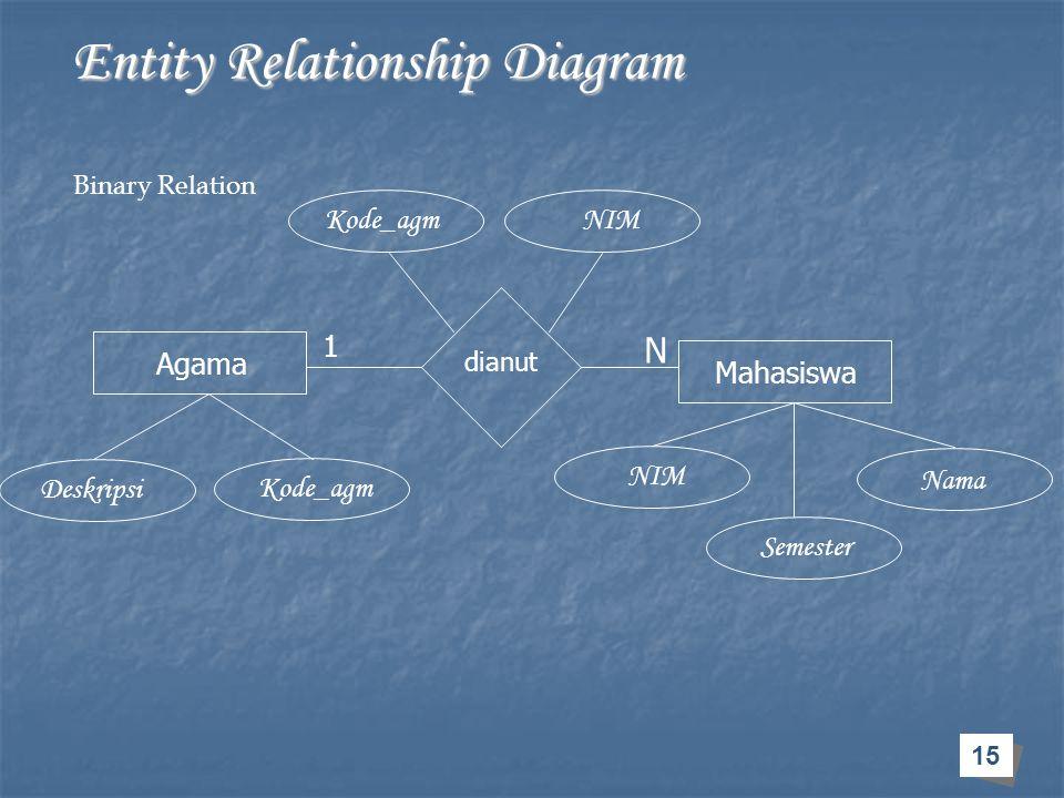 15 Entity Relationship Diagram Entity Relationship Diagram Agama Mahasiswa dianut 1 N Kode_agm Deskripsi Kode_agmNIM Nama Semester Binary Relation