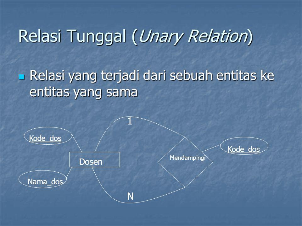 Relasi Tunggal (Unary Relation) Relasi yang terjadi dari sebuah entitas ke entitas yang sama Relasi yang terjadi dari sebuah entitas ke entitas yang sama Dosen Mendampingi 1 N Kode_dos Nama_dos