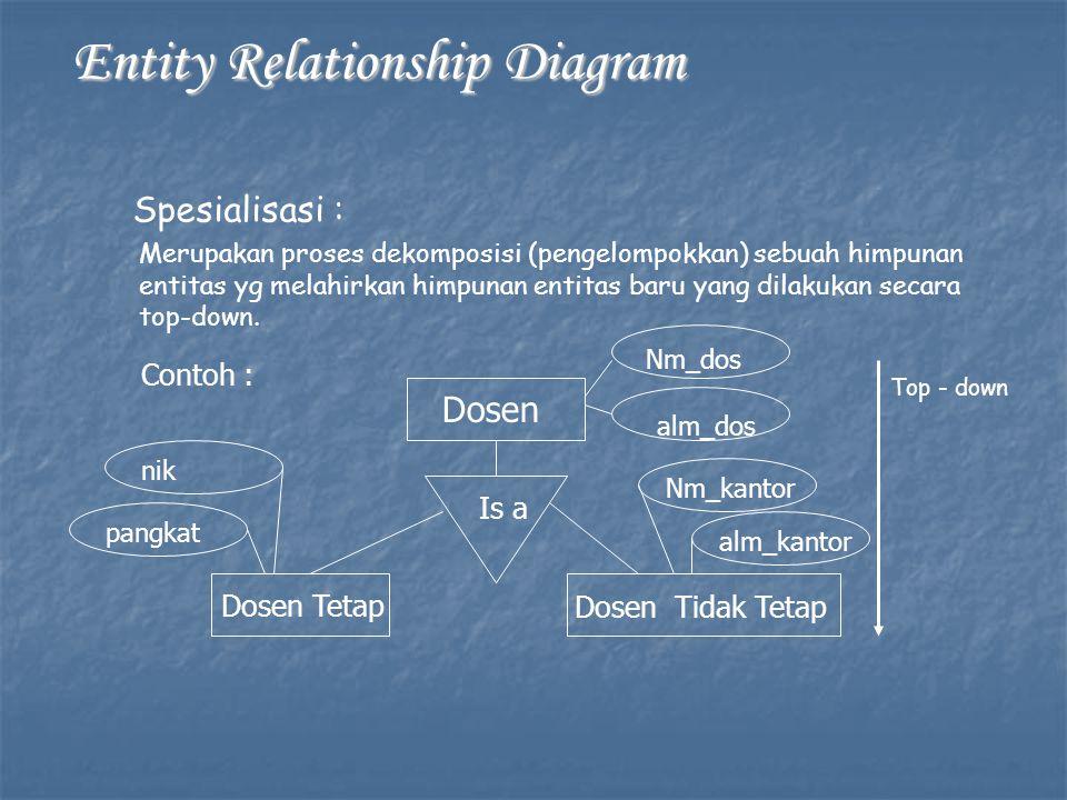 Entity Relationship Diagram Entity Relationship Diagram Spesialisasi : Merupakan proses dekomposisi (pengelompokkan) sebuah himpunan entitas yg melahirkan himpunan entitas baru yang dilakukan secara top-down.