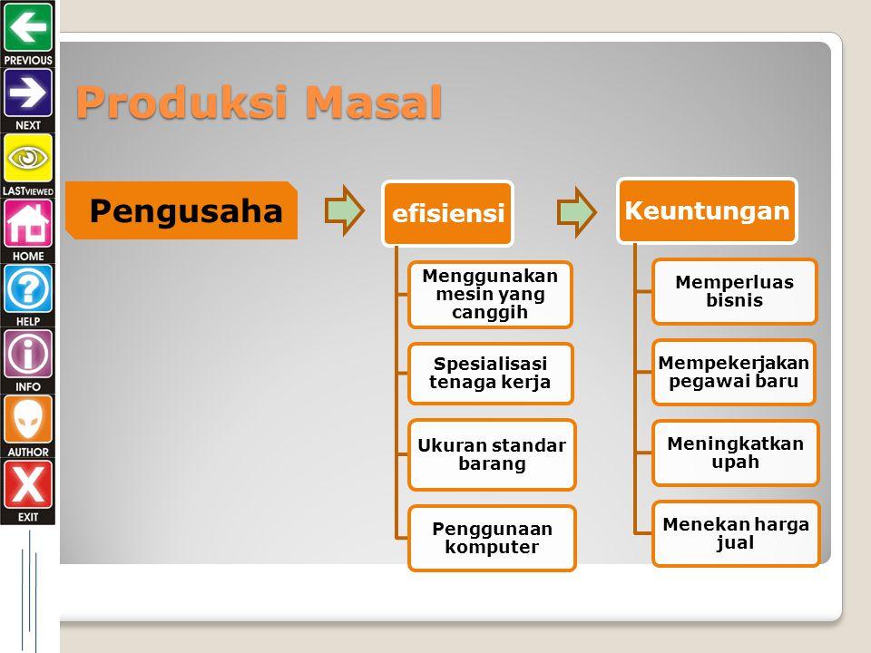 Ciri-Ciri bisnis Modern Spesialisasi  spesialisasi produksi Interpendence  kerergantungan antara perusahaan satu dengan yang lain Produksi massal  produsen harus mengetahui selera konsumen