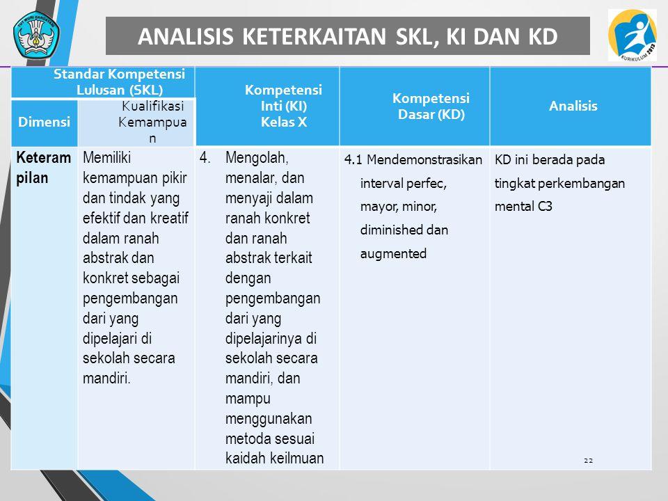 ANALISIS KETERKAITAN SKL, KI DAN KD Standar Kompetensi Lulusan (SKL) Kompetensi Inti (KI) Kelas X Kompetensi Dasar (KD) Analisis Dimensi Kualifikasi K