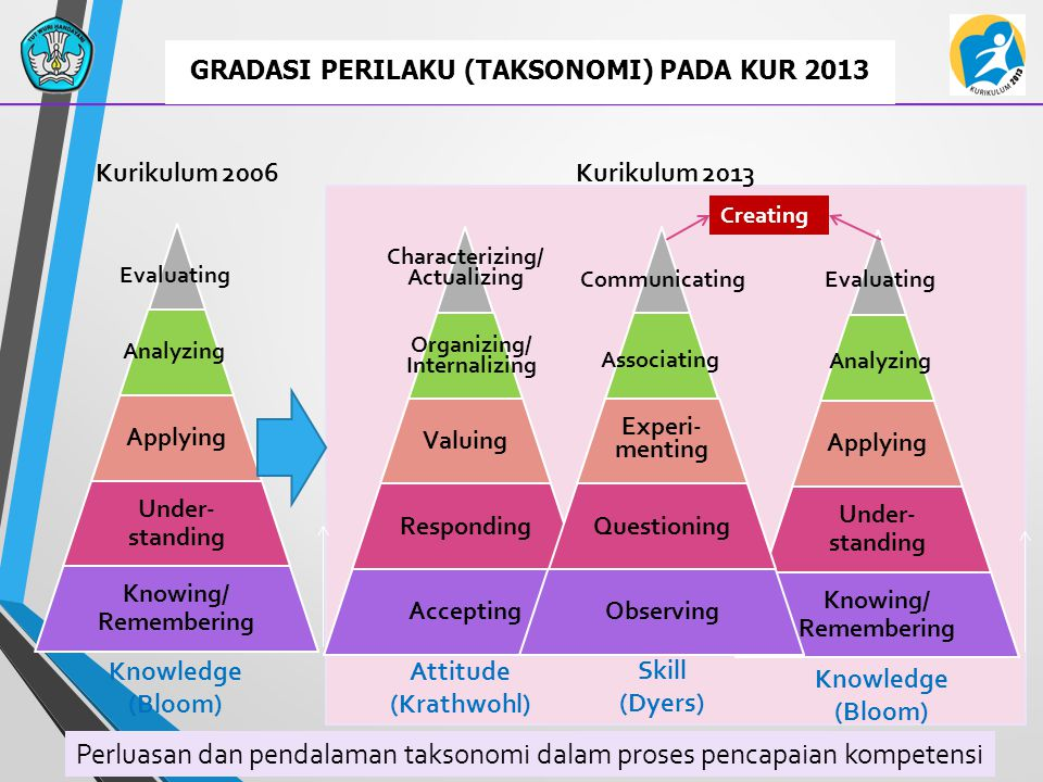 GRADASI PERILAKU (TAKSONOMI) PADA KUR 2013 Analyzing Evaluating Organizing/ Internalizing Characterizing/ Actualizing Associating Communicating Knowledge (Bloom) Skill (Dyers) Attitude (Krathwohl) Creating Analyzing Evaluating Knowledge (Bloom) Kurikulum 2006Kurikulum 2013 Perluasan dan pendalaman taksonomi dalam proses pencapaian kompetensi