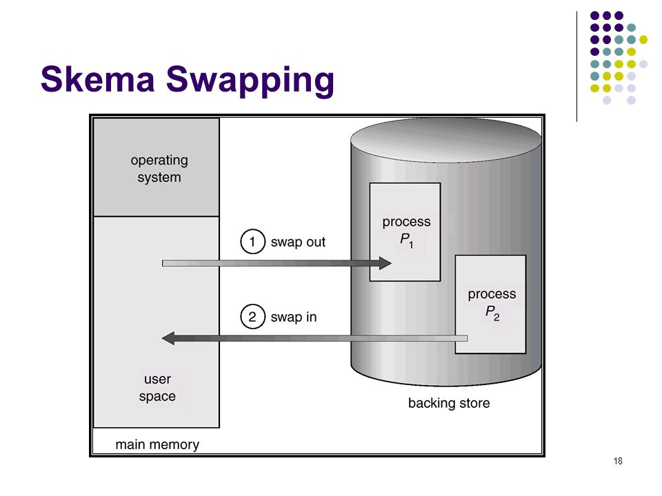 18 Skema Swapping