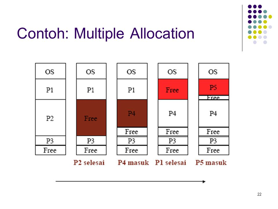 22 Contoh: Multiple Allocation