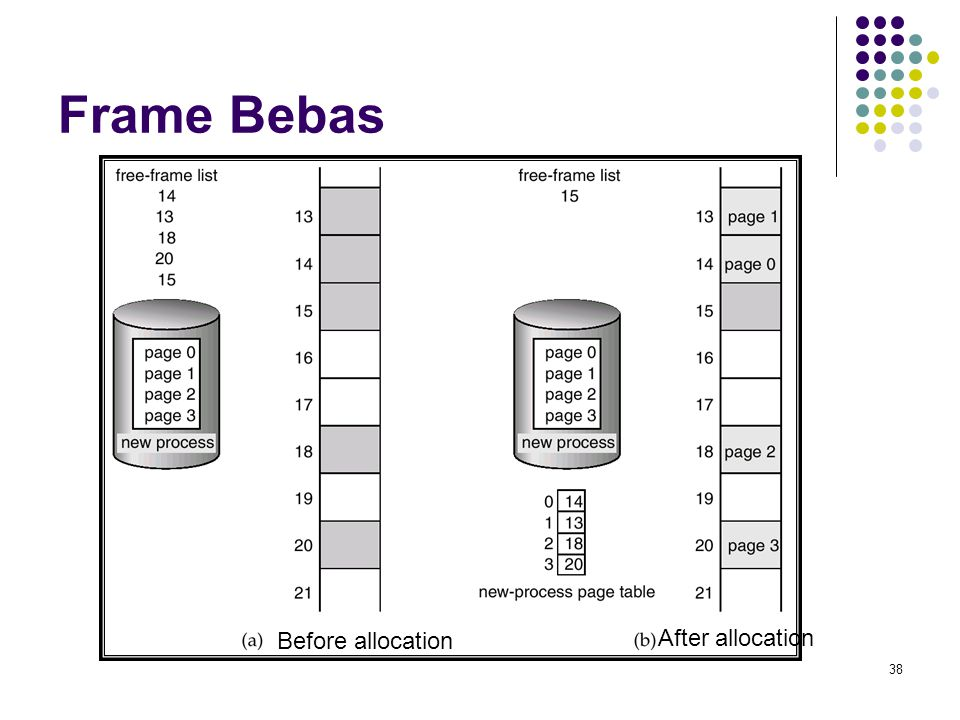 38 Frame Bebas Before allocation After allocation